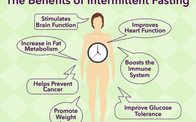 Physiology and Benefits of Intermittent Fasting